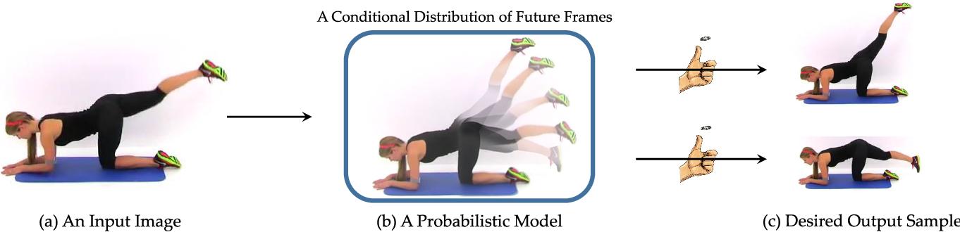 Figure 1 for Visual Dynamics: Stochastic Future Generation via Layered Cross Convolutional Networks