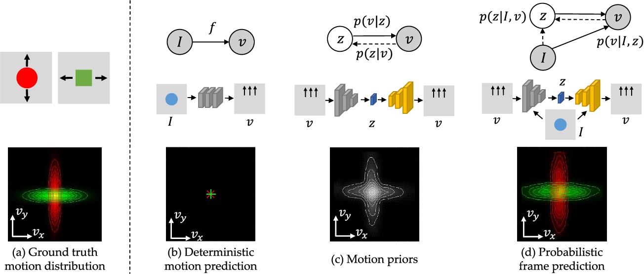 Figure 3 for Visual Dynamics: Stochastic Future Generation via Layered Cross Convolutional Networks