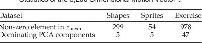 Figure 2 for Visual Dynamics: Stochastic Future Generation via Layered Cross Convolutional Networks
