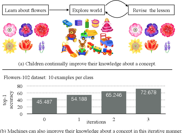 Figure 1 for Streaming Self-Training via Domain-Agnostic Unlabeled Images