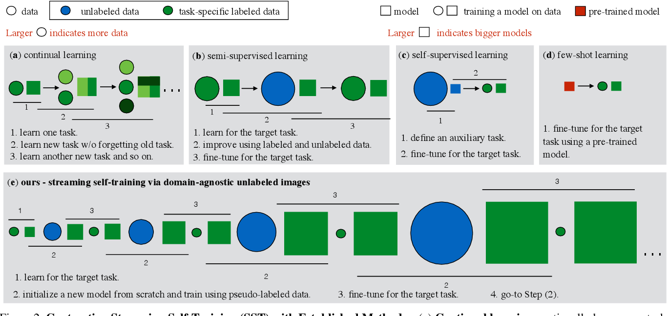 Figure 3 for Streaming Self-Training via Domain-Agnostic Unlabeled Images