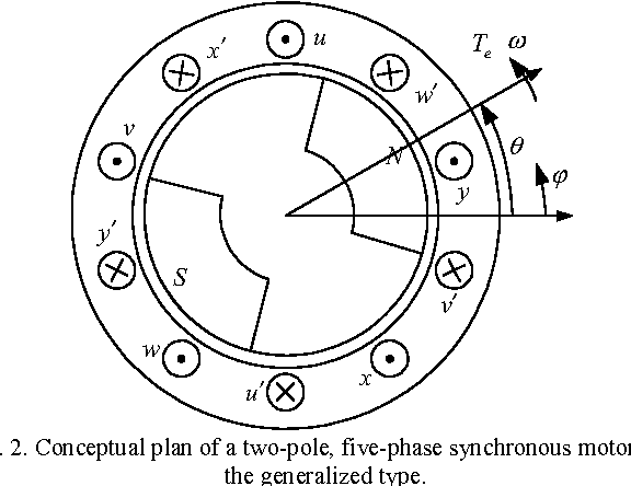 Figure 2 From Synchronous Frame Current Control Of Multi Phase