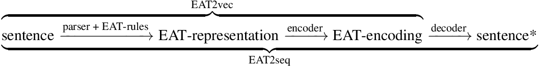 Figure 1 for EAT2seq: A generic framework for controlled sentence transformation without task-specific training