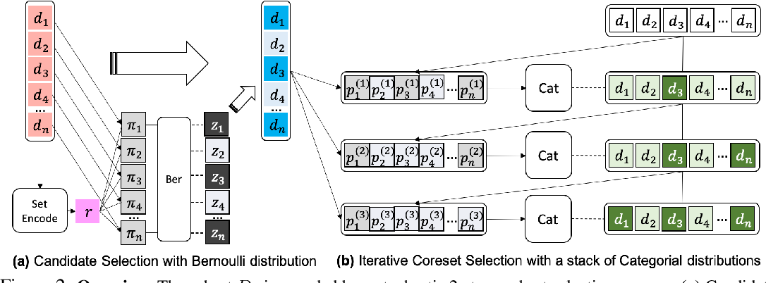 Figure 3 for Stochastic Subset Selection