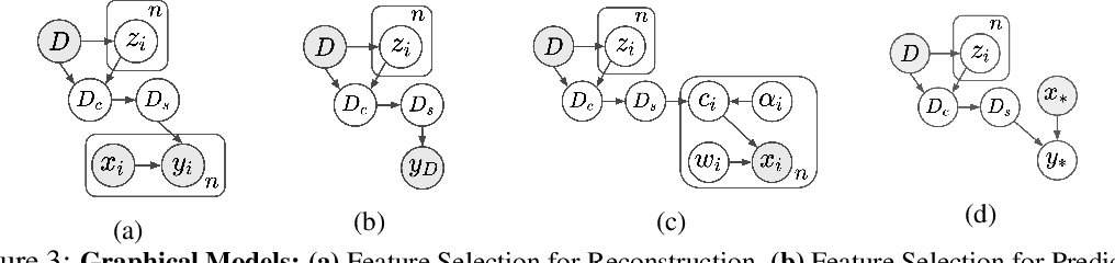 Figure 4 for Stochastic Subset Selection