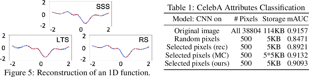 Figure 2 for Stochastic Subset Selection