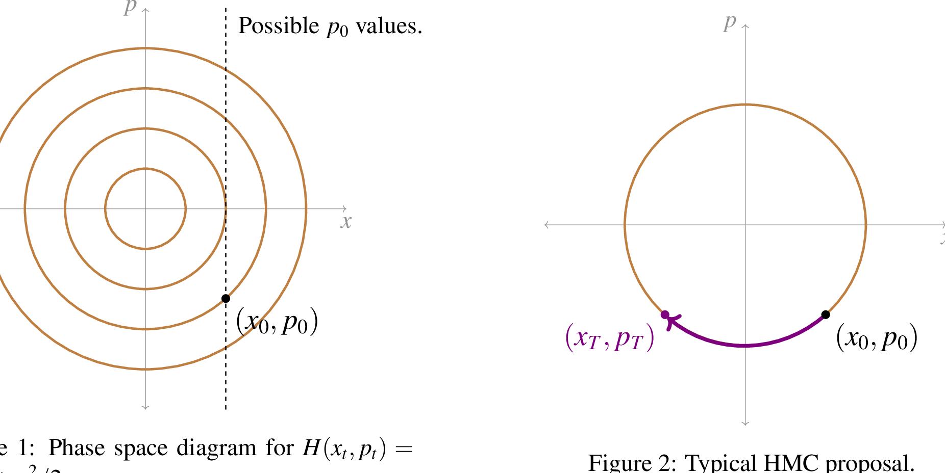 Figure 1 for On the Geometric Ergodicity of Hamiltonian Monte Carlo