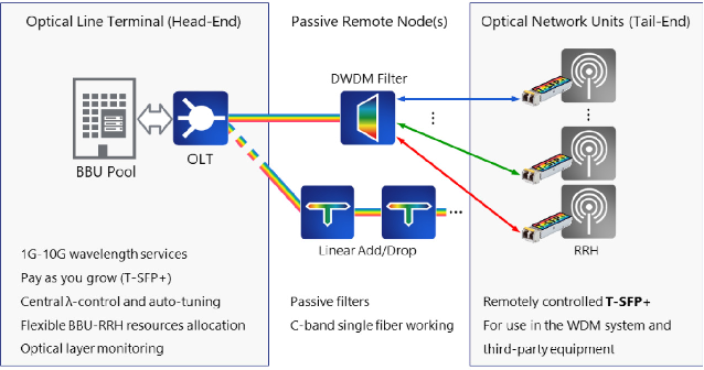 Figure 1 from Recent Trials of G metro-Based Passive WDM