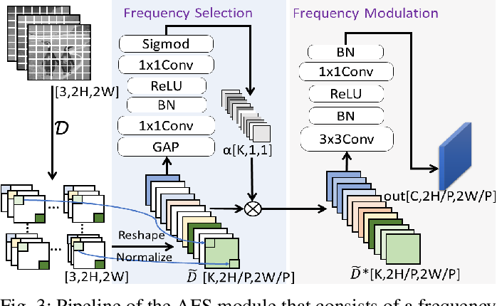 Figure 4 for TBNet:Two-Stream Boundary-aware Network for Generic Image Manipulation Localization