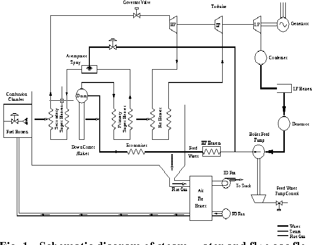 Boiler Modelling and Optimal Control of Steam Temperature in Thermal ...