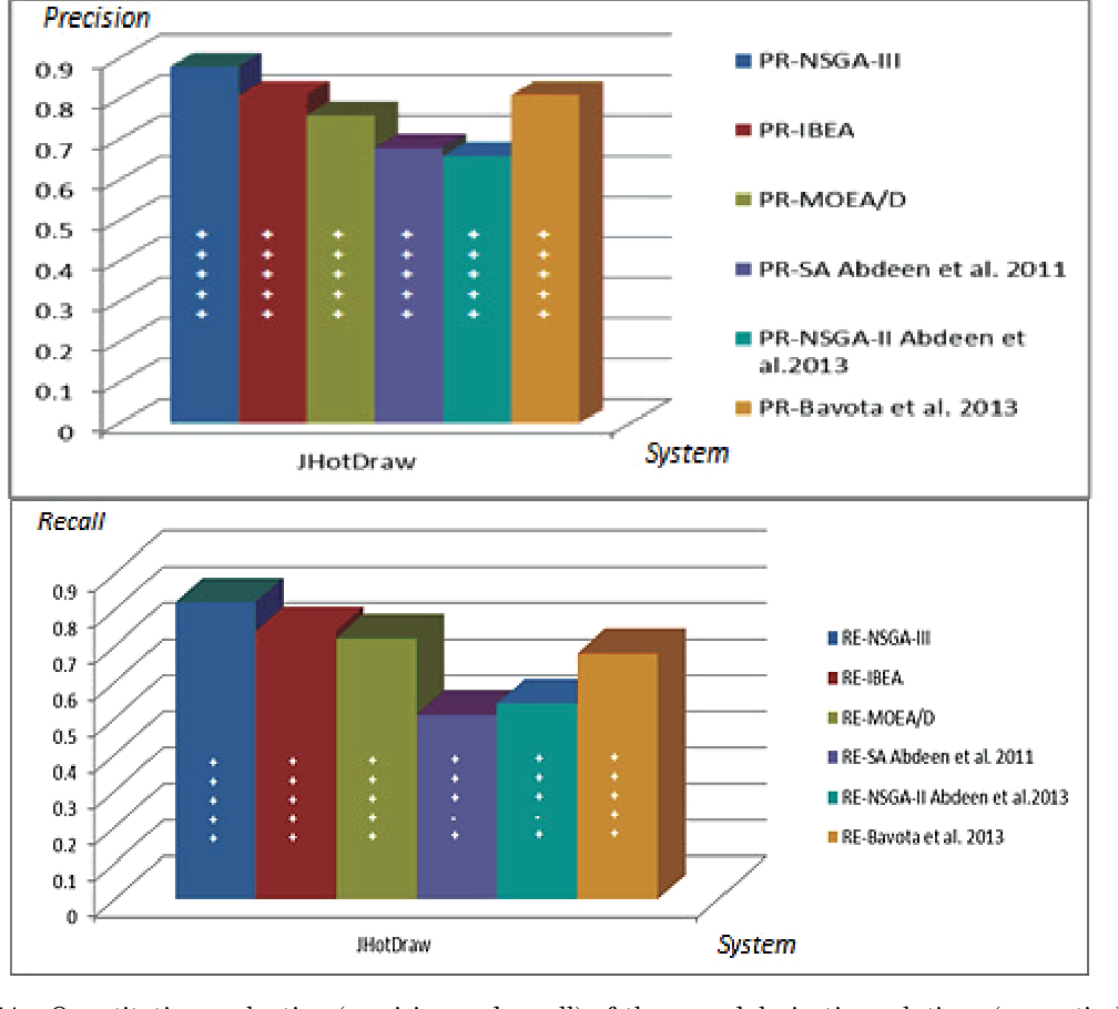 Figure 3 for Many-Objective Software Remodularization using NSGA-III