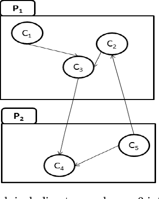 Figure 1 for Many-Objective Software Remodularization using NSGA-III