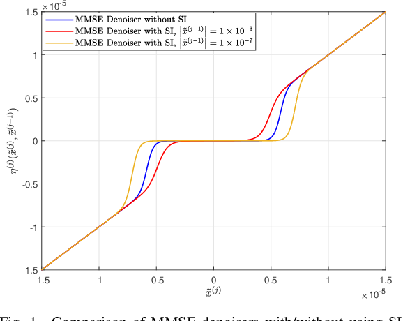Figure 1 for On Massive IoT Connectivity with Temporally-Correlated User Activity