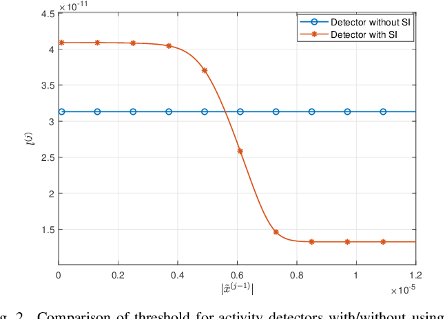 Figure 2 for On Massive IoT Connectivity with Temporally-Correlated User Activity