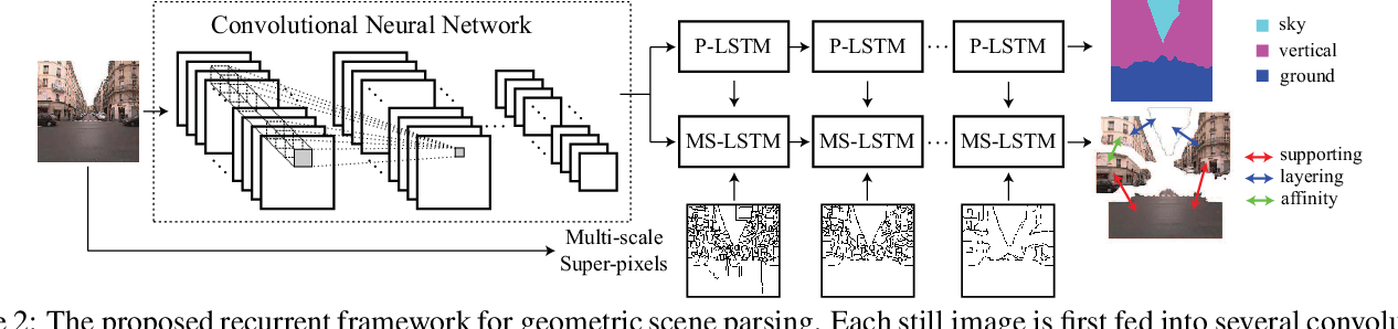 Figure 3 for Geometric Scene Parsing with Hierarchical LSTM