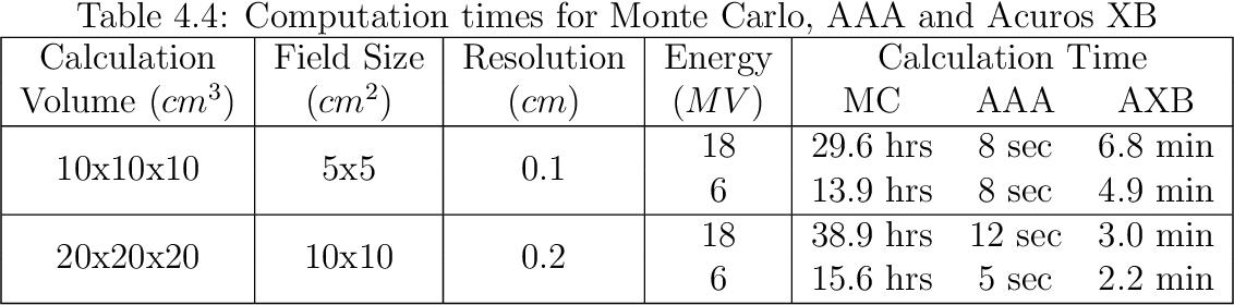 PDF] Evaluation of a deterministic Boltzmann solver for
