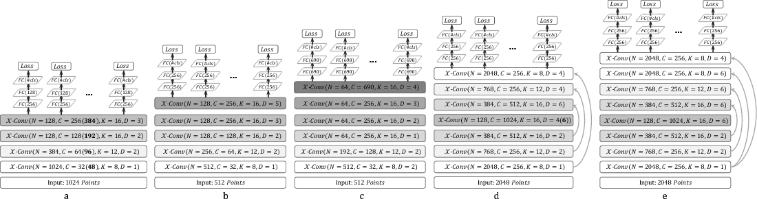 Figure 2 for PointCNN: Convolution On $\mathcal{X}$-Transformed Points