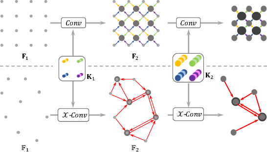 Figure 4 for PointCNN: Convolution On $\mathcal{X}$-Transformed Points
