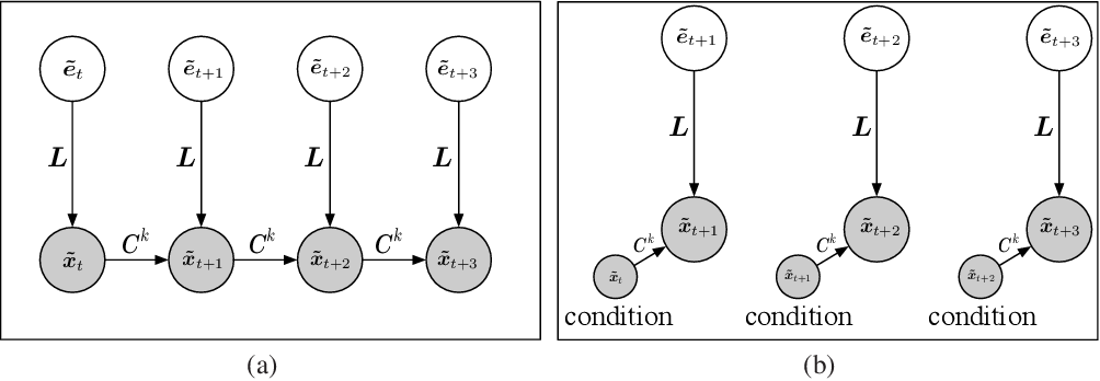 Figure 3 for Likelihood-Free Overcomplete ICA and Applications in Causal Discovery