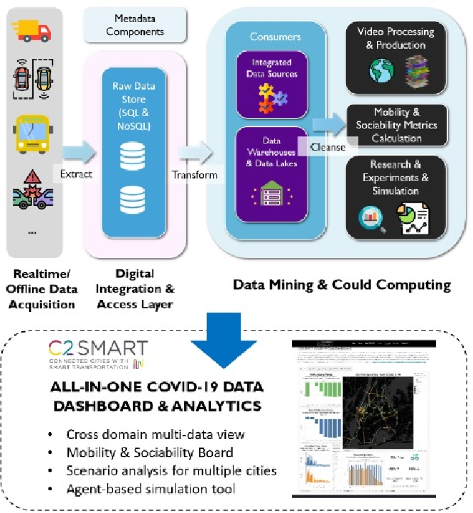 Figure 2 for An Interactive Data Visualization and Analytics Tool to Evaluate Mobility and Sociability Trends During COVID-19