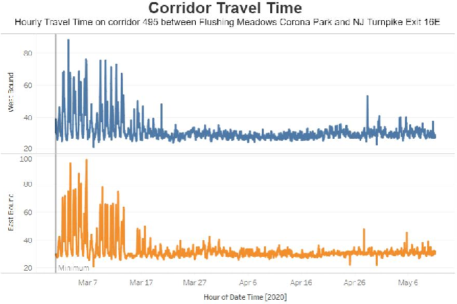 Figure 3 for An Interactive Data Visualization and Analytics Tool to Evaluate Mobility and Sociability Trends During COVID-19