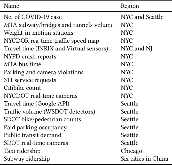 Figure 1 for An Interactive Data Visualization and Analytics Tool to Evaluate Mobility and Sociability Trends During COVID-19