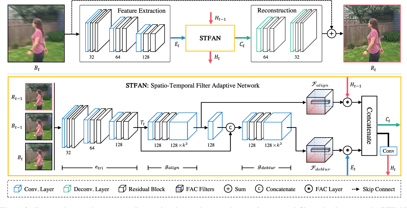 Figure 3 for Spatio-Temporal Filter Adaptive Network for Video Deblurring