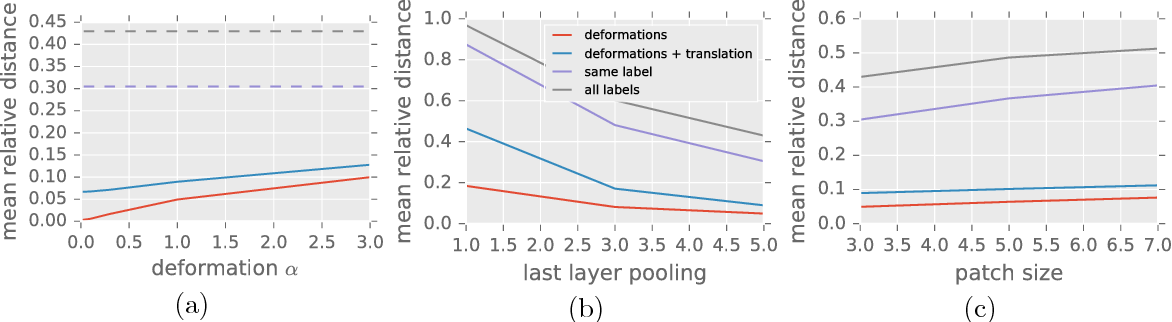Figure 3 for Group Invariance, Stability to Deformations, and Complexity of Deep Convolutional Representations