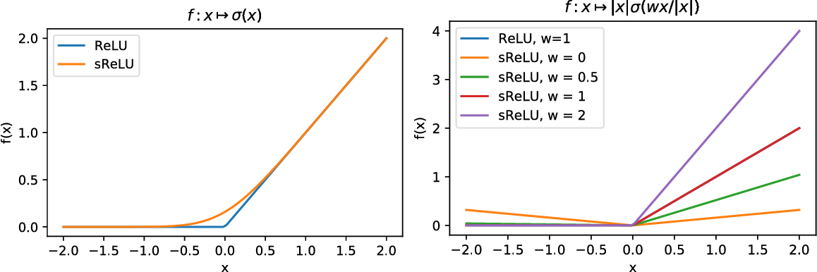 Figure 4 for Group Invariance, Stability to Deformations, and Complexity of Deep Convolutional Representations