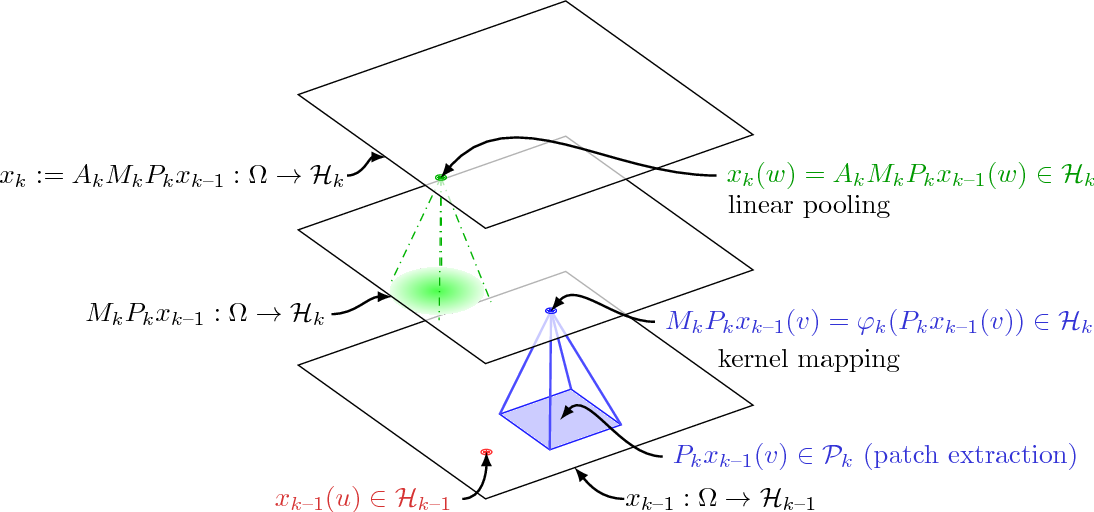 Figure 1 for Group Invariance, Stability to Deformations, and Complexity of Deep Convolutional Representations