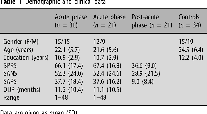 Mismatch negativity at acute and post-acute phases of first-episode