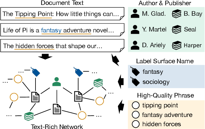 Figure 1 for Minimally-Supervised Structure-Rich Text Categorization via Learning on Text-Rich Networks