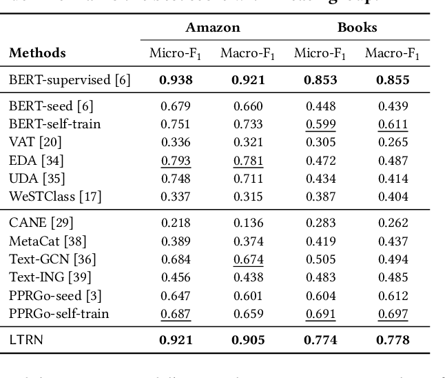 Figure 4 for Minimally-Supervised Structure-Rich Text Categorization via Learning on Text-Rich Networks