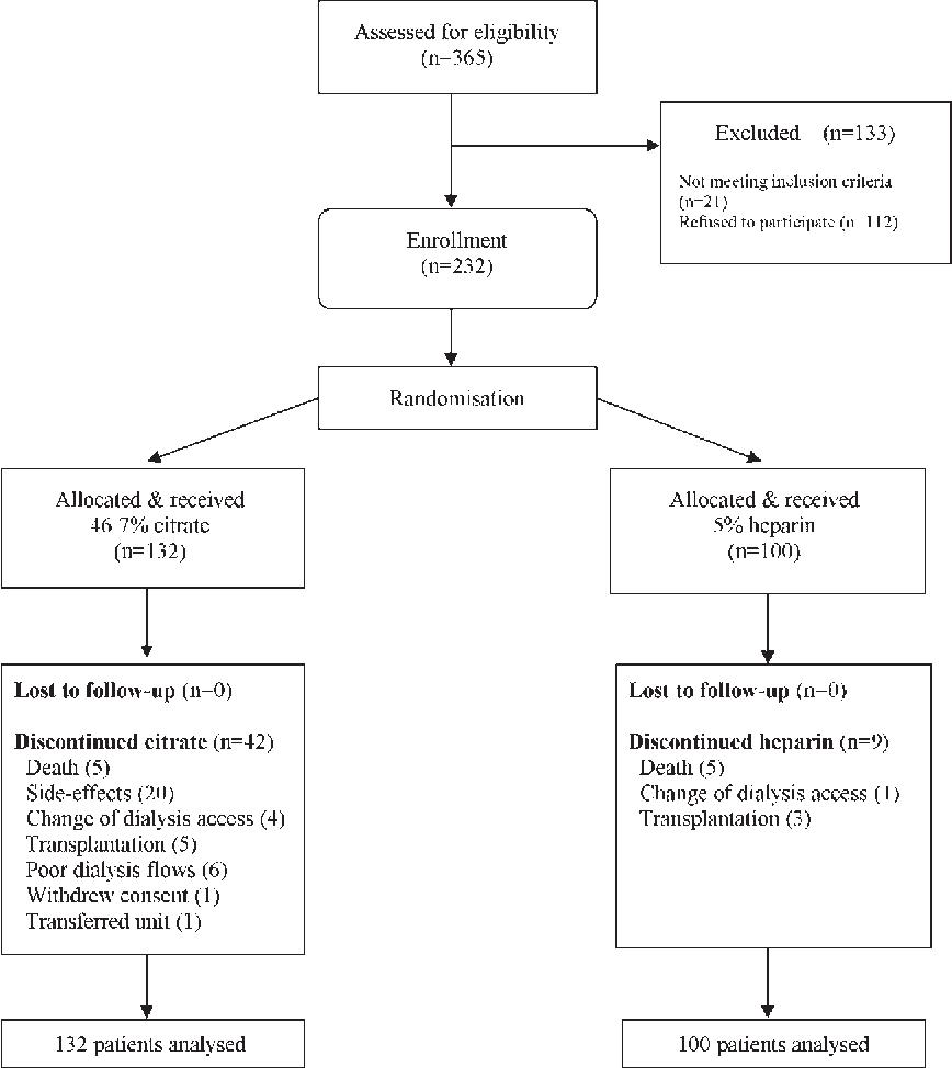 dialysis catheter infection patho diagram wiring diagram bookmark  dialysis catheter infection patho diagram #2