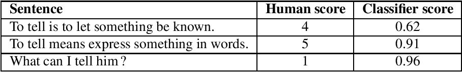 Figure 3 for Exploring sentence informativeness