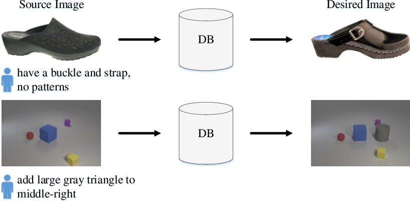 Figure 1 for Cross-modal Image Retrieval with Deep Mutual Information Maximization