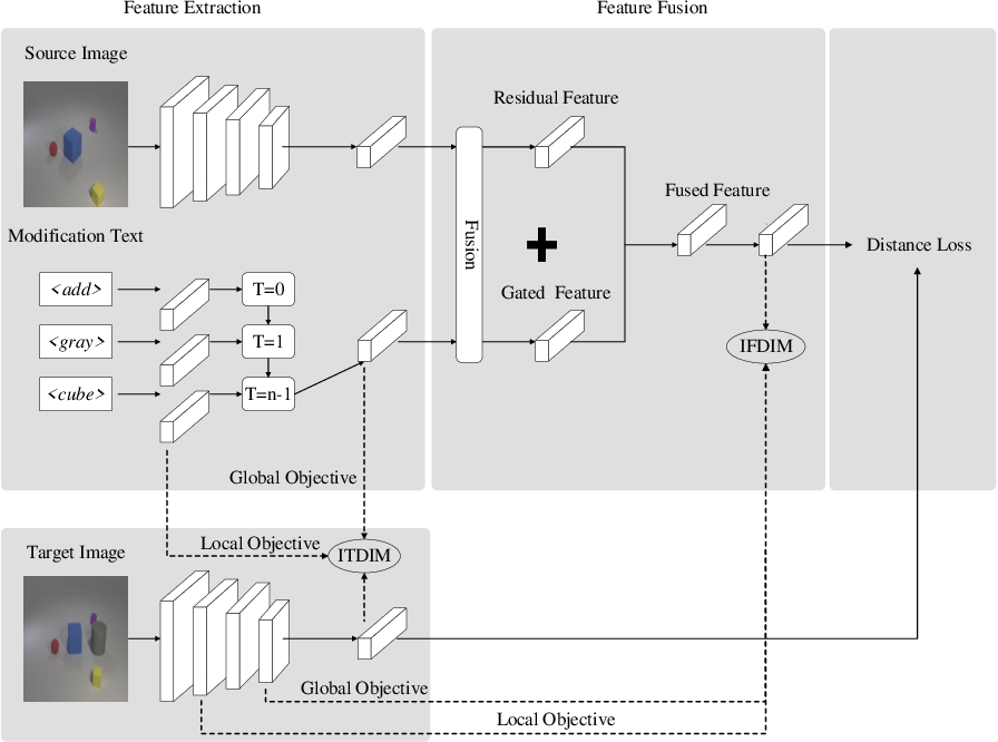 Figure 3 for Cross-modal Image Retrieval with Deep Mutual Information Maximization