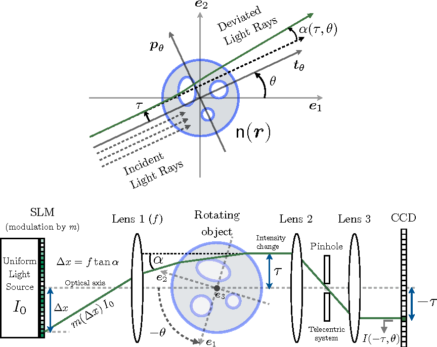 Figure 1 for Compressive Optical Deflectometric Tomography: A Constrained Total-Variation Minimization Approach