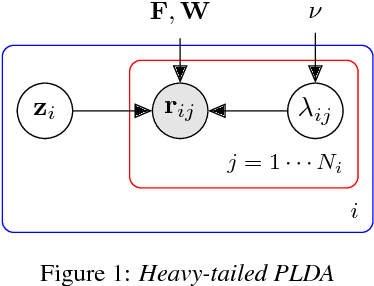 Figure 1 for Fast variational Bayes for heavy-tailed PLDA applied to i-vectors and x-vectors