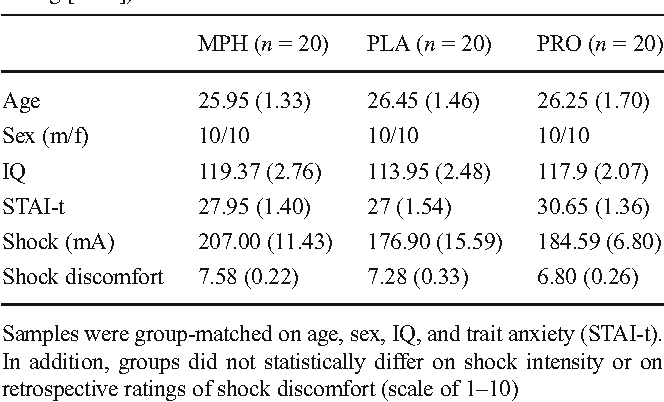 The effects of methylphenidate and propranolol on the interplay