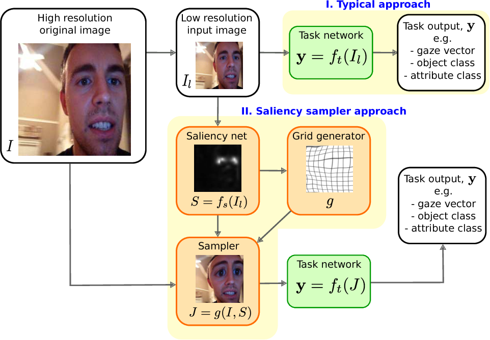 Figure 1 for Learning to Zoom: a Saliency-Based Sampling Layer for Neural Networks