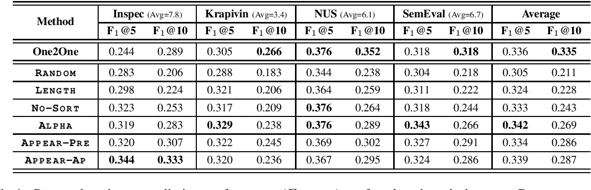 Figure 1 for Does Order Matter? An Empirical Study on Generating Multiple Keyphrases as a Sequence