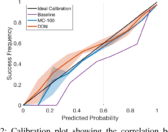 Figure 2 for Dropout Distillation for Efficiently Estimating Model Confidence