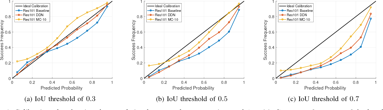 Figure 4 for Dropout Distillation for Efficiently Estimating Model Confidence