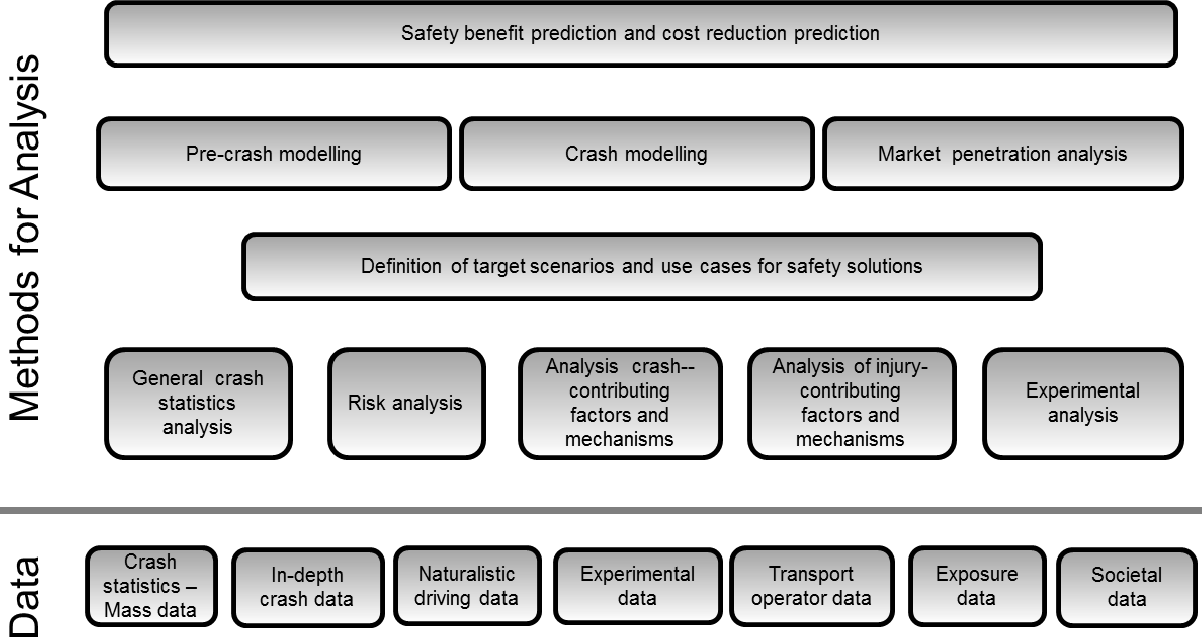 Figure 3 from Evaluation Framework for Commercial Vehicle Safety