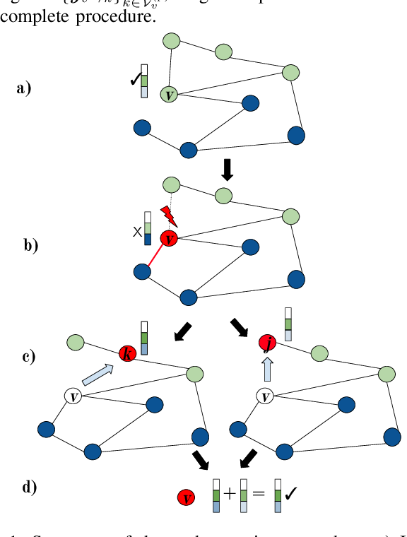 Figure 1 for Node Copying for Protection Against Graph Neural Network Topology Attacks