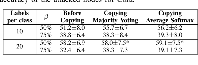 Figure 4 for Node Copying for Protection Against Graph Neural Network Topology Attacks
