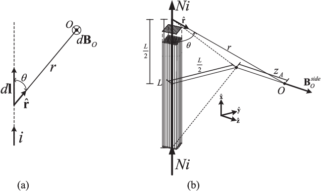 Figure 1 from Three-Axial Helmholtz Coil Design and