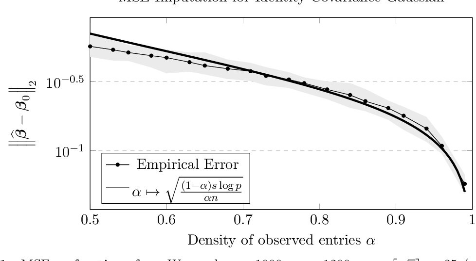 Figure 1 for Imputation for High-Dimensional Linear Regression