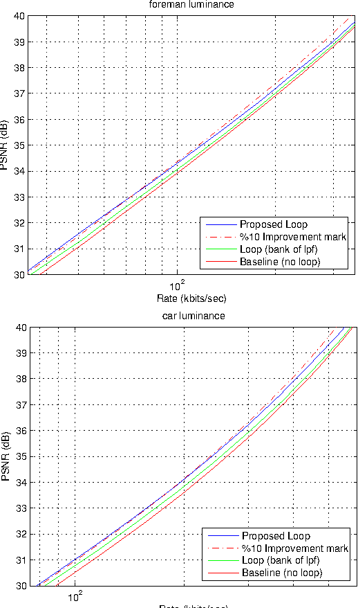 Figure 2 from a nonlinear loop filter for quantization for Quantization table design revisited for image video coding